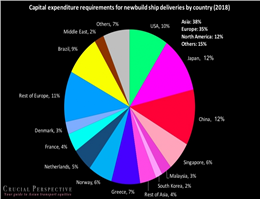 Shipowners Need $114bn in Capex for Newbuilds in 2018