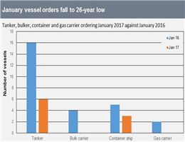 January Vessel Orders Drop