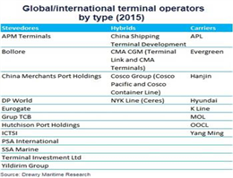Container Operators Face Perfect Storm