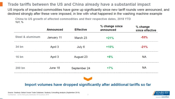 China tariff effects started showing up in shipping data months ago