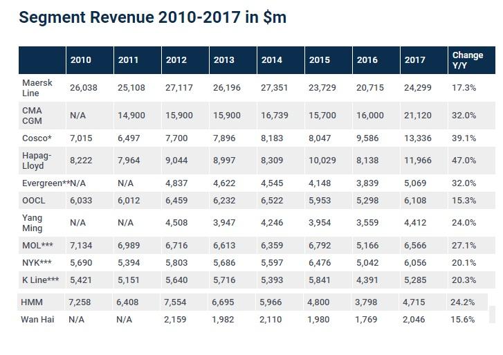 نگاهی بر هزینه و درآمد خطوط کانتینری در 2017 طولانی //